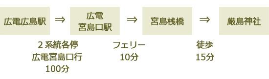 広島駅から厳島神社へのアクセス